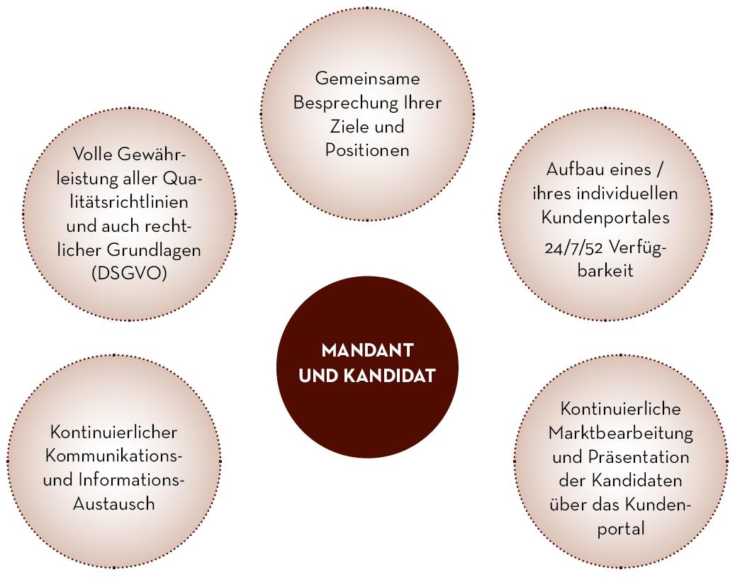 Mandant und Kandidat, gemeinsame Besprechung Ihrer Ziele und Positionen, volle Gewährleistung aller Qualitätsrichtlinien und auch rechtlicher Grundlagen (DSGVO), kontinuierlicher Kommunikations- und Informationsaustausch, Aufbau individuelles Kundenportal 24/7/52 Verfügbarkeit, kontinuierliche Marktbearbeitung und Präsentation der Kandidaten über das Kundenportal